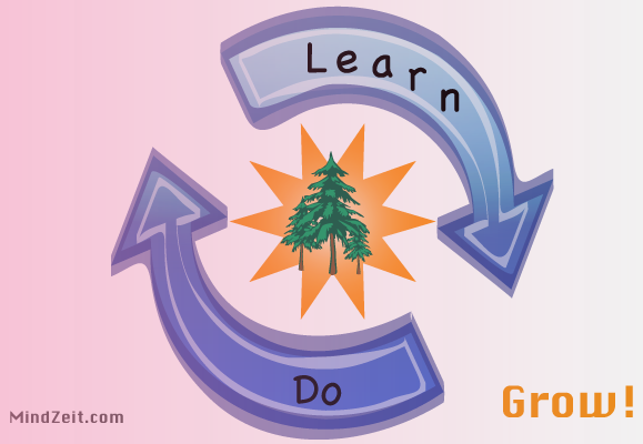 Learn Do Grow Cycle with MindZeit Education Motivational Pictures